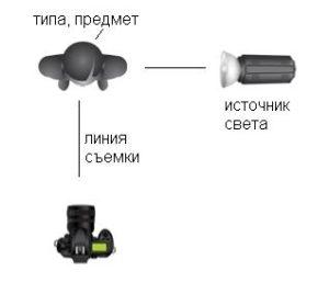 Схема света
